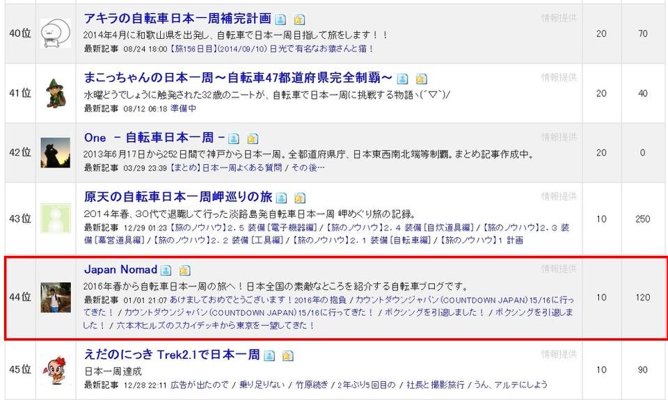 ブログランキング-Japan Nomad (1)