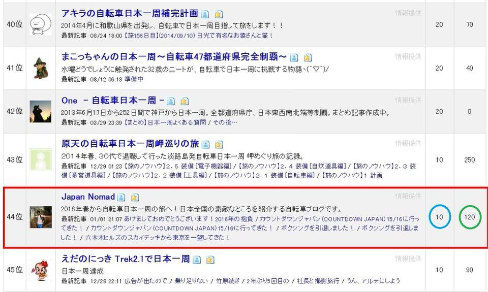 ブログランキング-Japan Nomad (2)