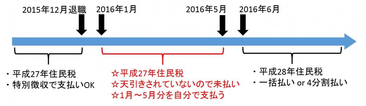 住民税-Japan Nomad (3)
