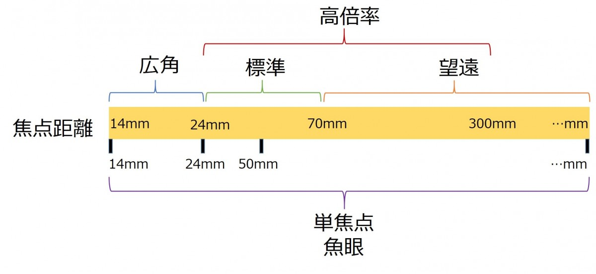 焦点距離とレンズの分類-Japan Nomad