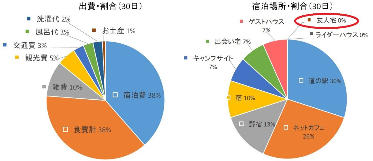 自転車日本一周(30日目データまとめ)Japan Nomad (2) - コピー