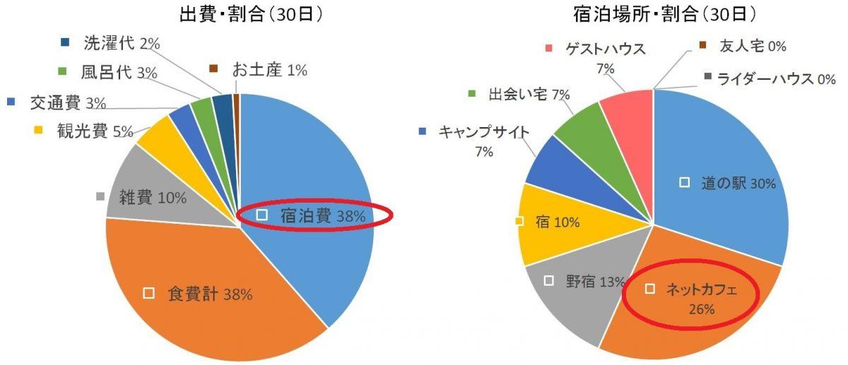 自転車日本一周(30日目データまとめ)Japan Nomad (1) - コピー