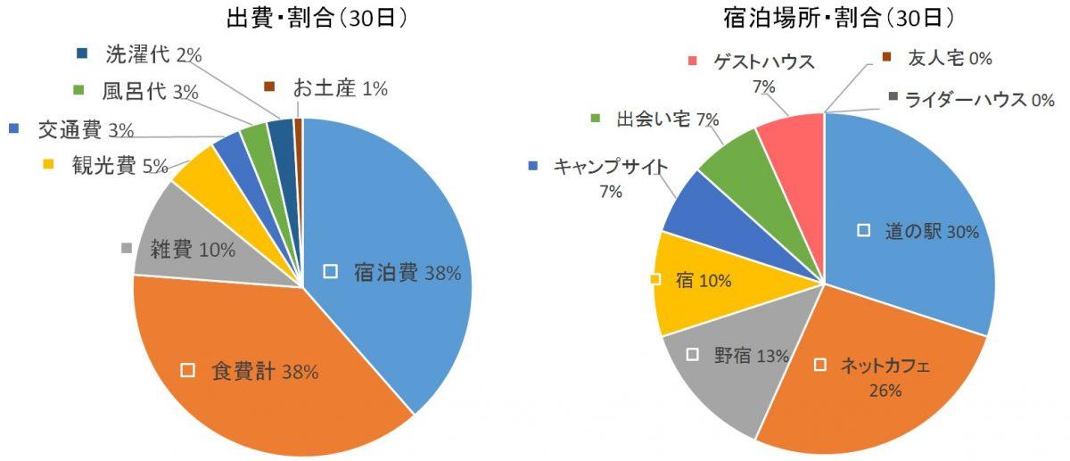 自転車日本一周(30日目データまとめ)Japan Nomad (1)