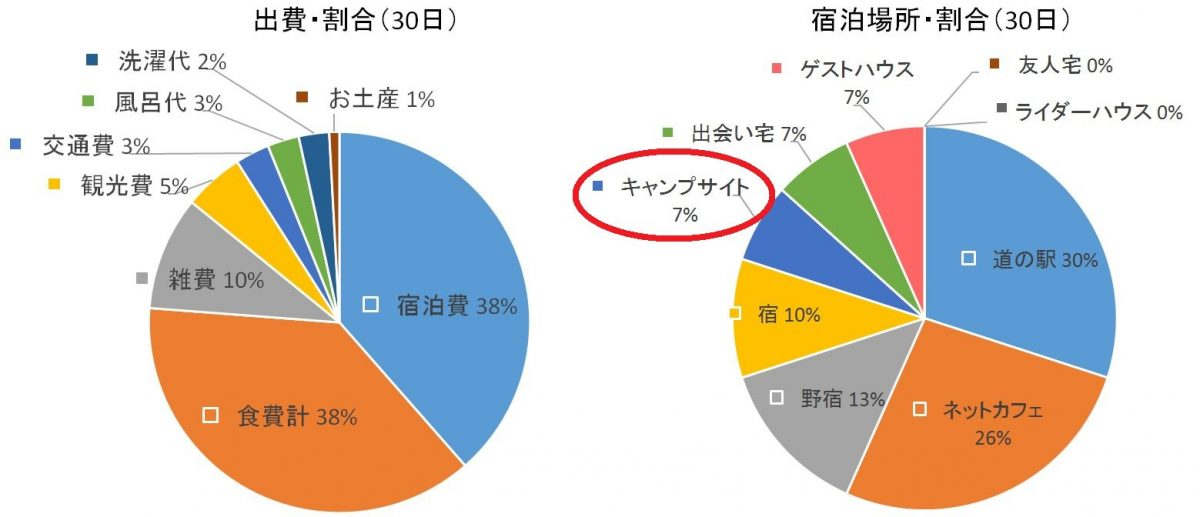 自転車日本一周(30日目データまとめ)Japan Nomad (3) - コピー